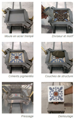 D co pratique les carreaux de ciment partie i - Fabrication carreaux de ciment ...
